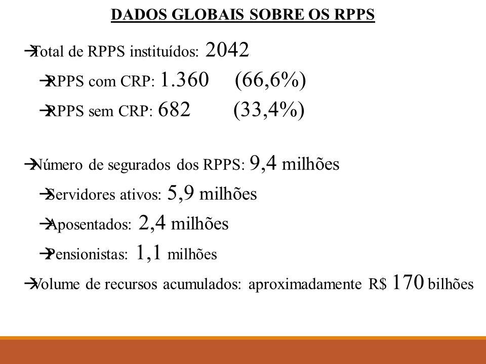 DADOS GLOBAIS SOBRE OS RPPS  Total de RPPS instituídos: 2042  RPPS com CRP: 1.360 (66,6%)  RPPS sem CRP: 682 (33,4%)  Número de segurados dos RPPS: 9,4 milhões  Servidores ativos: 5,9 milhões  Aposentados: 2,4 milhões  Pensionistas: 1,1 milhões  Volume de recursos acumulados: aproximadamente R$ 170 bilhões