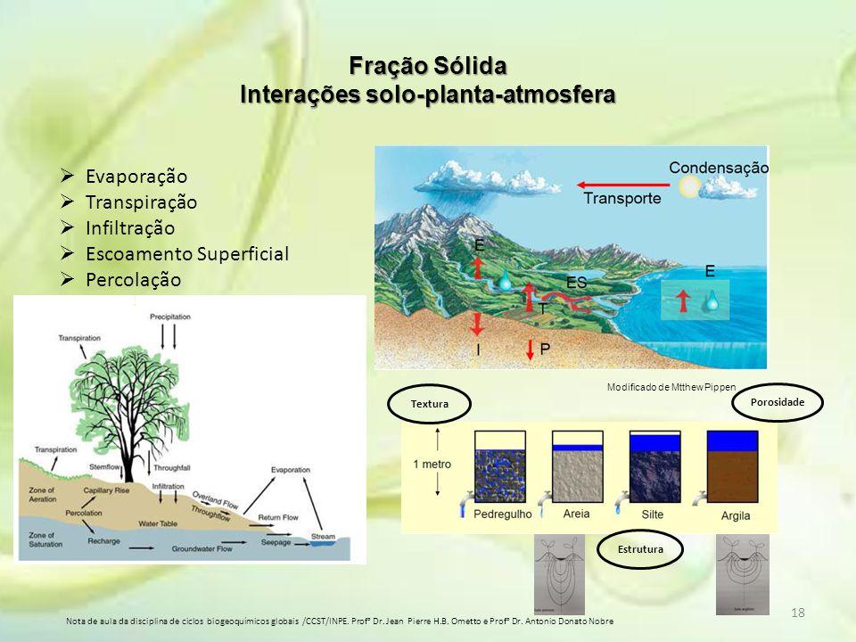 Modificado de Mtthew Pippen  Evaporação  Transpiração  Infiltração  Escoamento Superficial  Percolação Fração Sólida Interações solo-planta-atmos