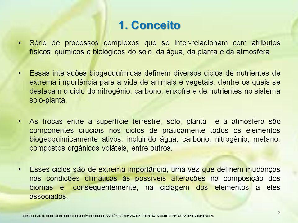 1. Conceito Série de processos complexos que se inter-relacionam com atributos físicos, químicos e biológicos do solo, da água, da planta e da atmosfe