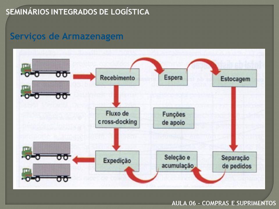 AULA 06 – COMPRAS E SUPRIMENTOS SEMINÁRIOS INTEGRADOS DE LOGÍSTICA Serviços de Armazenagem