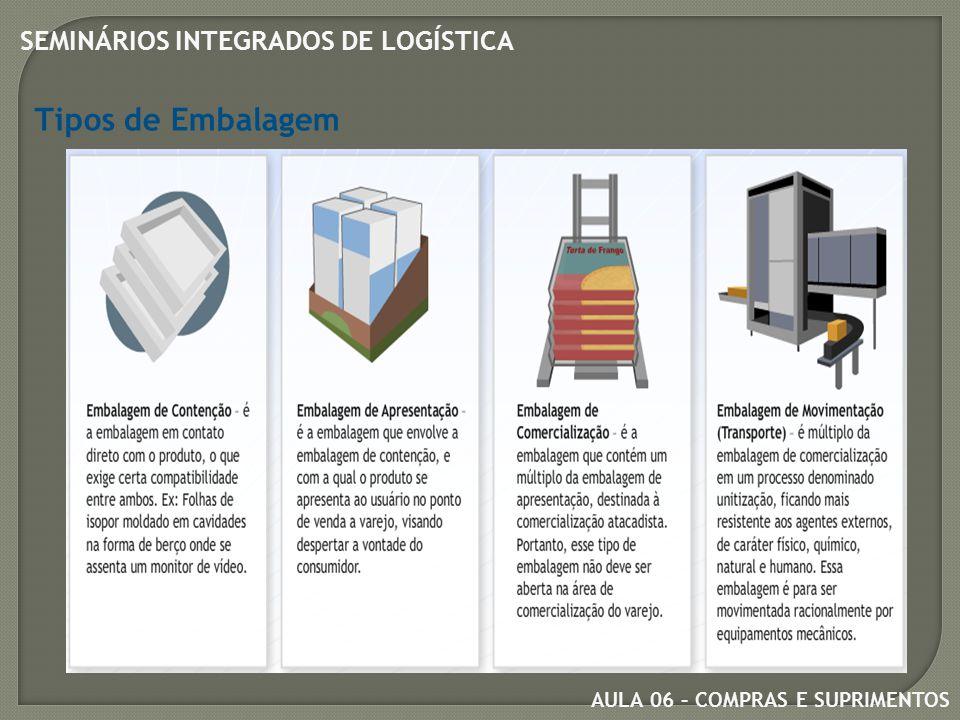 AULA 06 – COMPRAS E SUPRIMENTOS SEMINÁRIOS INTEGRADOS DE LOGÍSTICA Tipos de Embalagem