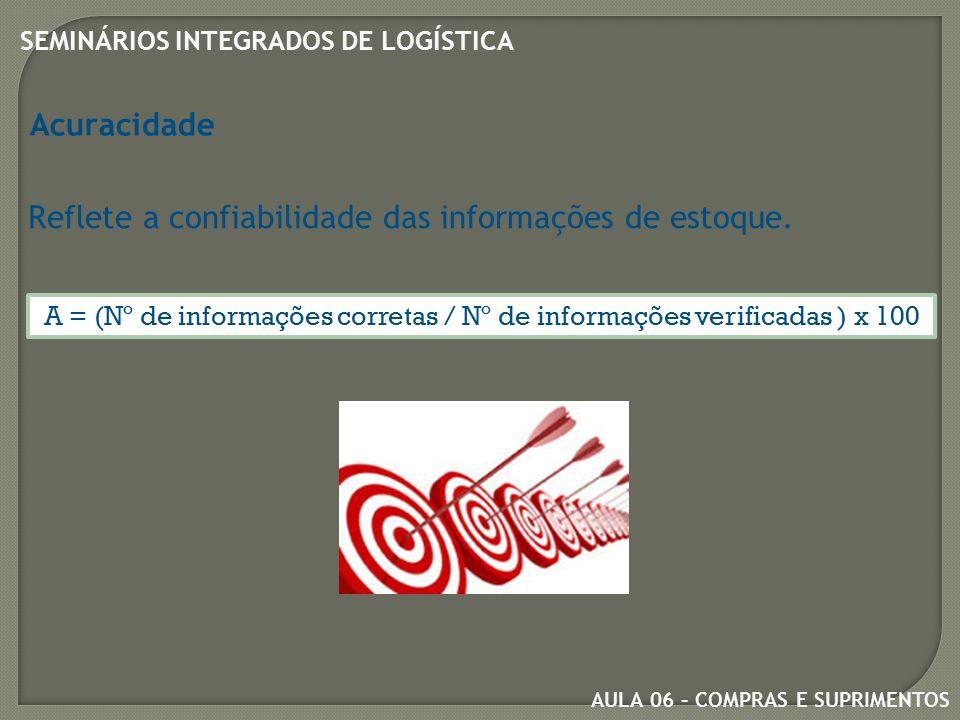 AULA 06 – COMPRAS E SUPRIMENTOS SEMINÁRIOS INTEGRADOS DE LOGÍSTICA Acuracidade Reflete a confiabilidade das informações de estoque.