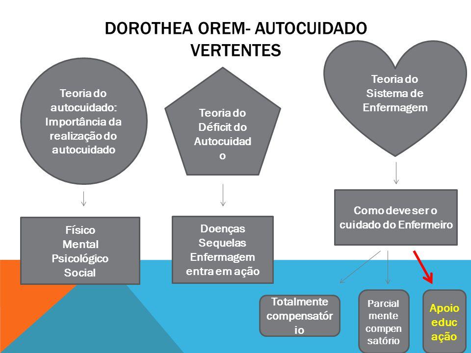 DOROTHEA OREM- AUTOCUIDADO VERTENTES Teoria do autocuidado: Importância da realização do autocuidado Físico Mental Psicológico Social Teoria do Défici