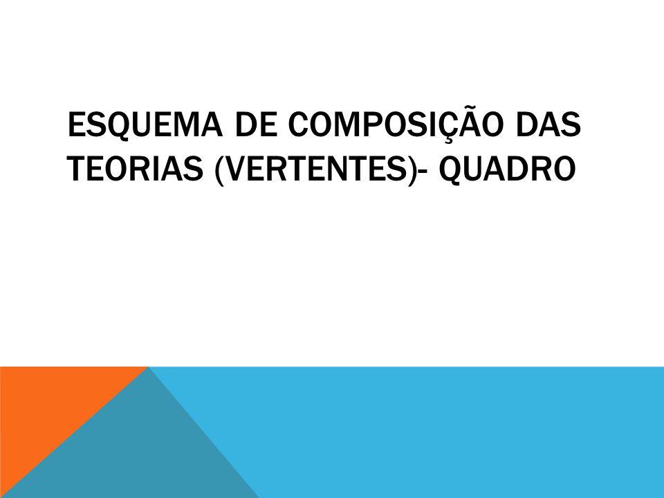 ESQUEMA DE COMPOSIÇÃO DAS TEORIAS (VERTENTES)- QUADRO