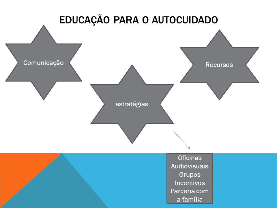 EDUCAÇÃO PARA O AUTOCUIDADO Comunicação Recursos estratégias Oficinas Audiovisuais Grupos Incentivos Parceria com a família