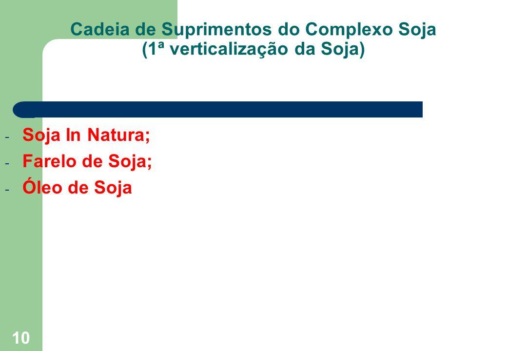 10 Cadeia de Suprimentos do Complexo Soja (1ª verticalização da Soja) - Soja In Natura; - Farelo de Soja; - Óleo de Soja