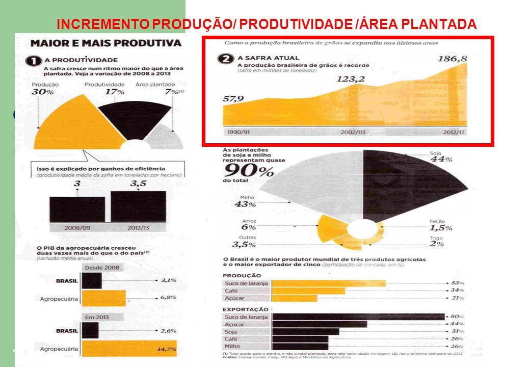 16 INCREMENTO PRODUÇÃO/ PRODUTIVIDADE /ÁREA PLANTADA