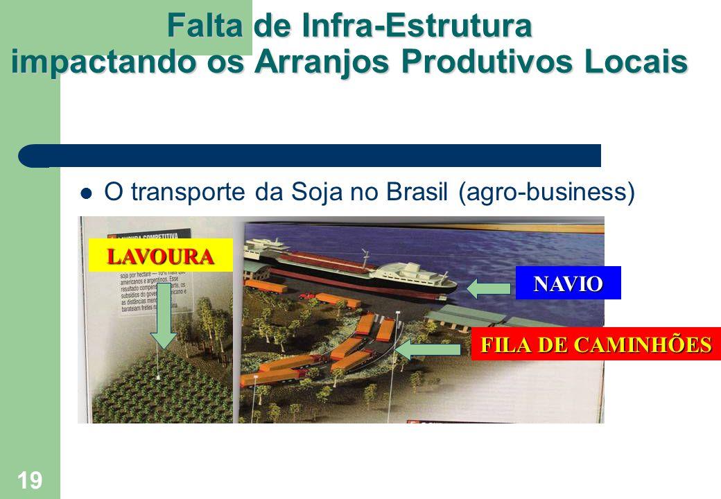 19 Falta de Infra-Estrutura impactando os Arranjos Produtivos Locais O transporte da Soja no Brasil (agro-business) LAVOURA FILA DE CAMINHÕES NAVIO