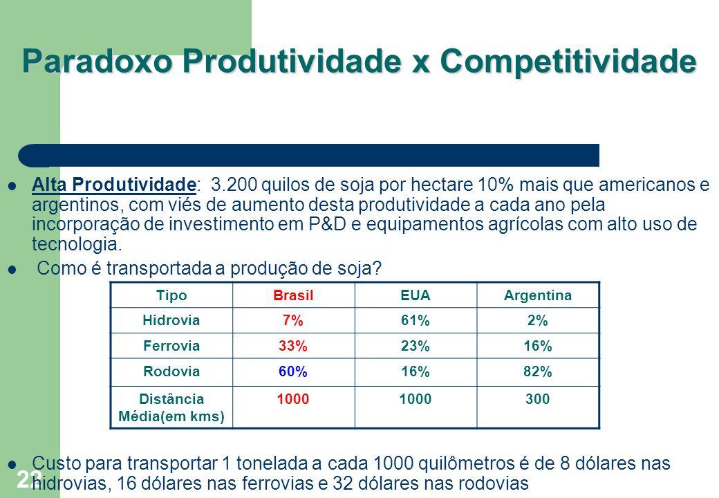 22 Paradoxo Produtividade x Competitividade Alta Produtividade: 3.200 quilos de soja por hectare 10% mais que americanos e argentinos, com viés de aum