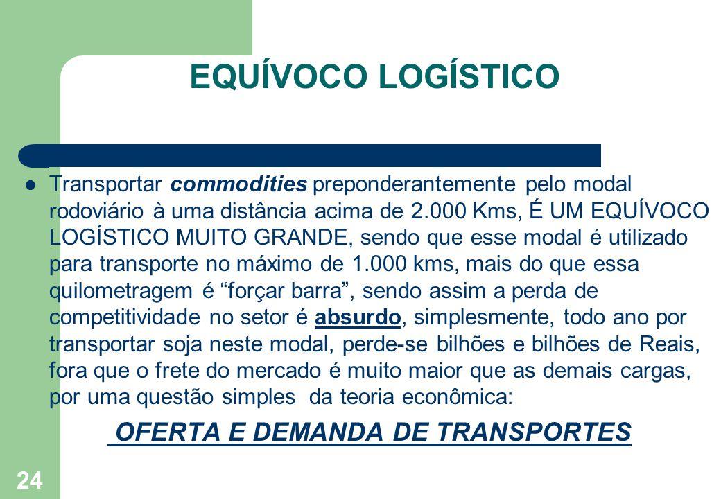 EQUÍVOCO LOGÍSTICO Transportar commodities preponderantemente pelo modal rodoviário à uma distância acima de 2.000 Kms, É UM EQUÍVOCO LOGÍSTICO MUITO