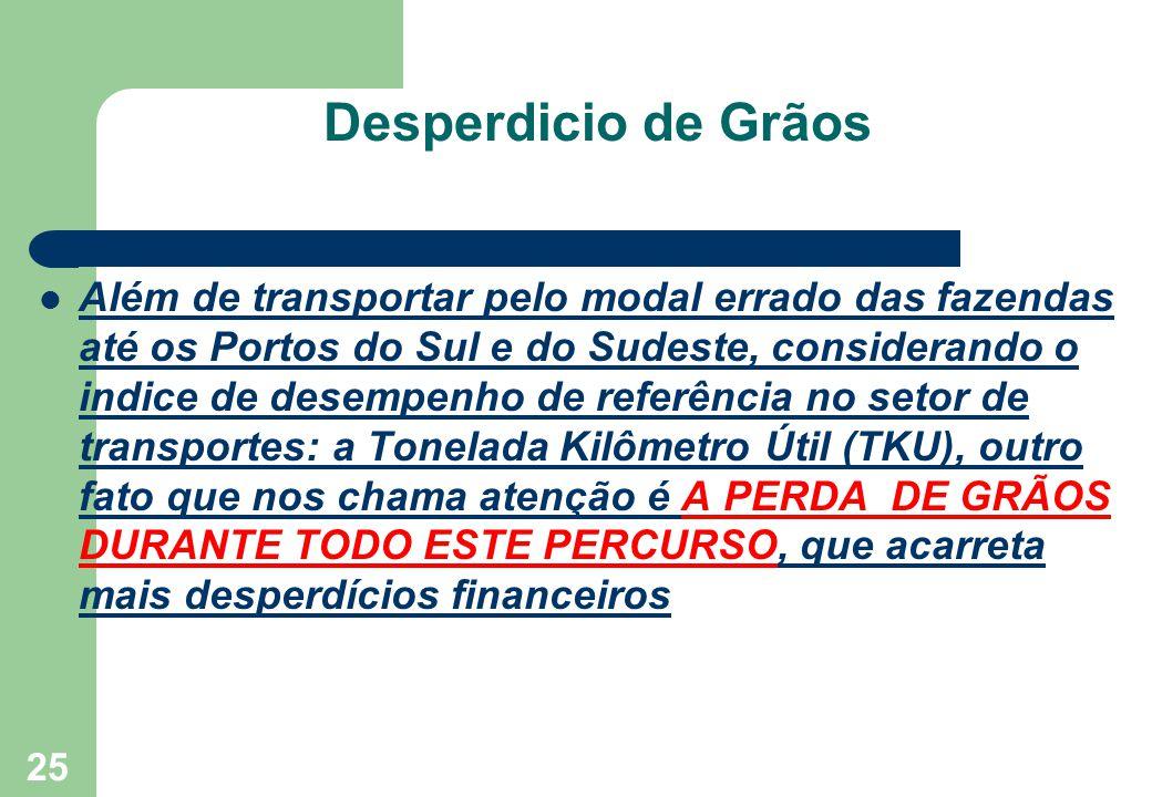 Desperdicio de Grãos Além de transportar pelo modal errado das fazendas até os Portos do Sul e do Sudeste, considerando o indice de desempenho de refe