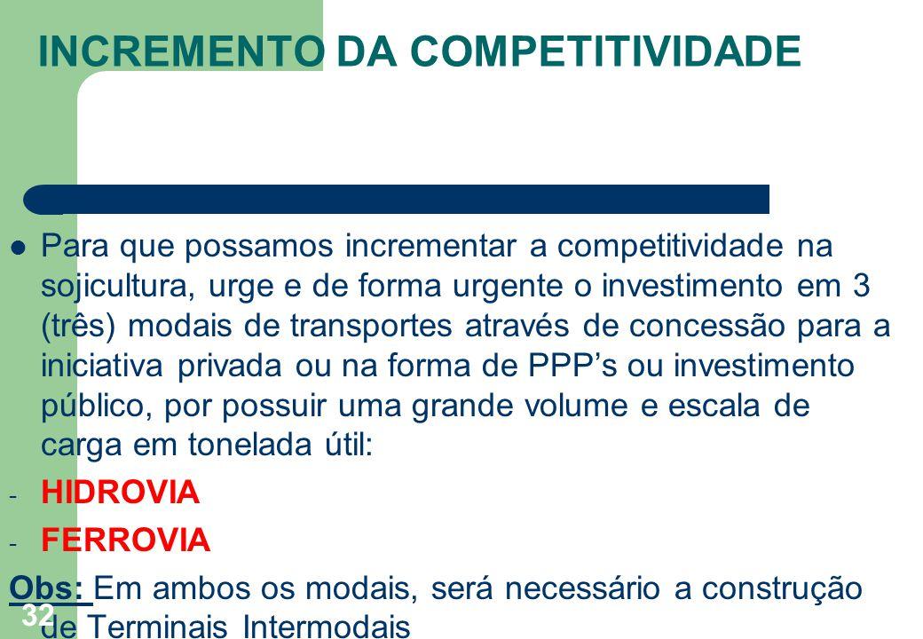 INCREMENTO DA COMPETITIVIDADE Para que possamos incrementar a competitividade na sojicultura, urge e de forma urgente o investimento em 3 (três) modai