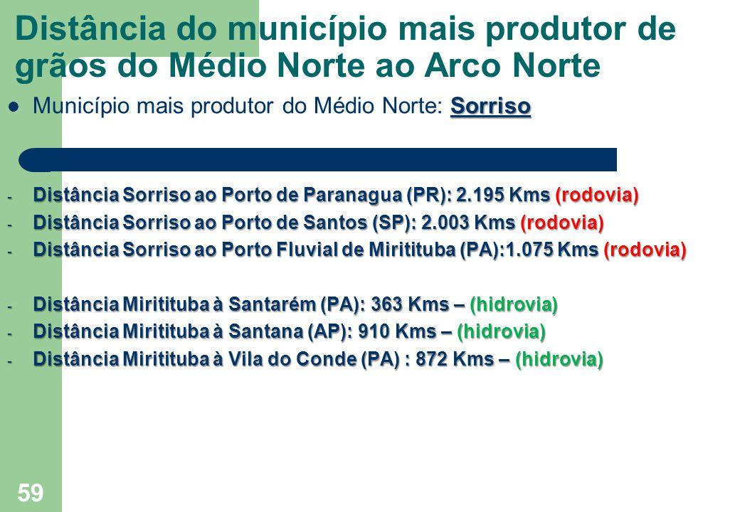 Distância do município mais produtor de grãos do Médio Norte ao Arco Norte Sorriso Município mais produtor do Médio Norte: Sorriso - Distância Sorriso