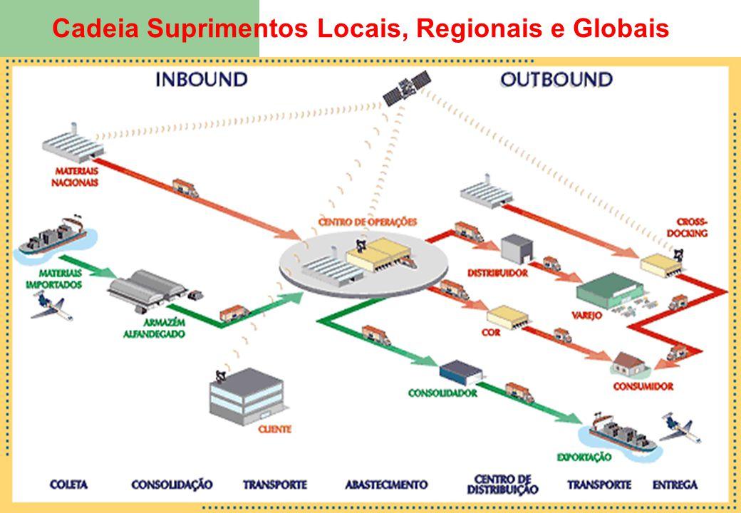 Cadeia Suprimentos Locais, Regionais e Globais 9