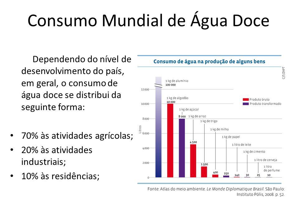 Consumo Mundial de Água Doce Dependendo do nível de desenvolvimento do país, em geral, o consumo de água doce se distribui da seguinte forma: 70% às a