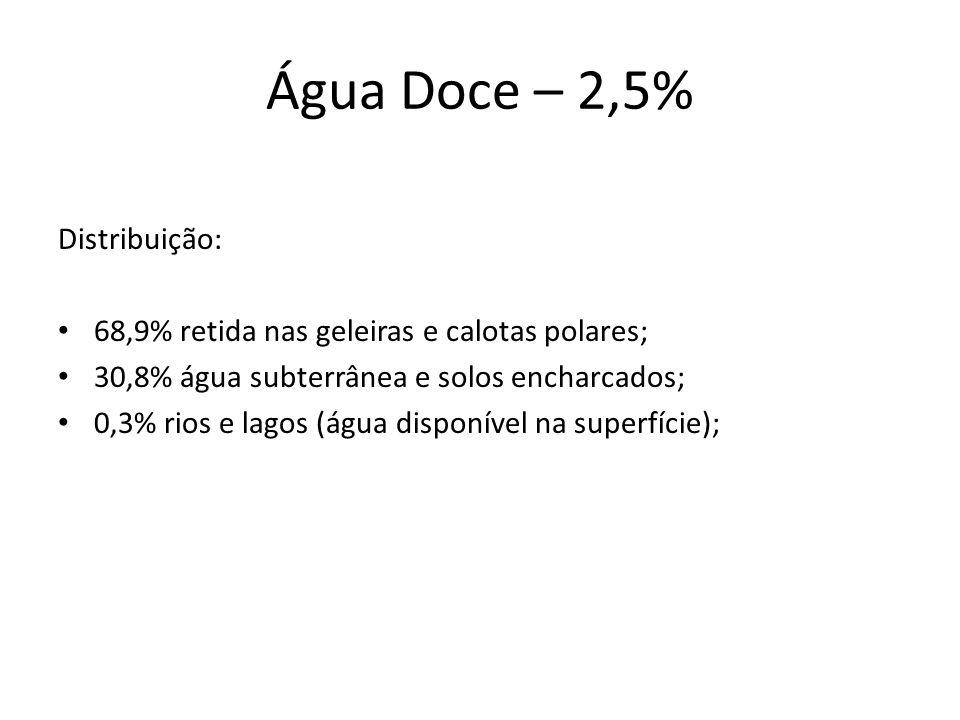 Água Doce – 2,5% Distribuição: 68,9% retida nas geleiras e calotas polares; 30,8% água subterrânea e solos encharcados; 0,3% rios e lagos (água disponível na superfície);