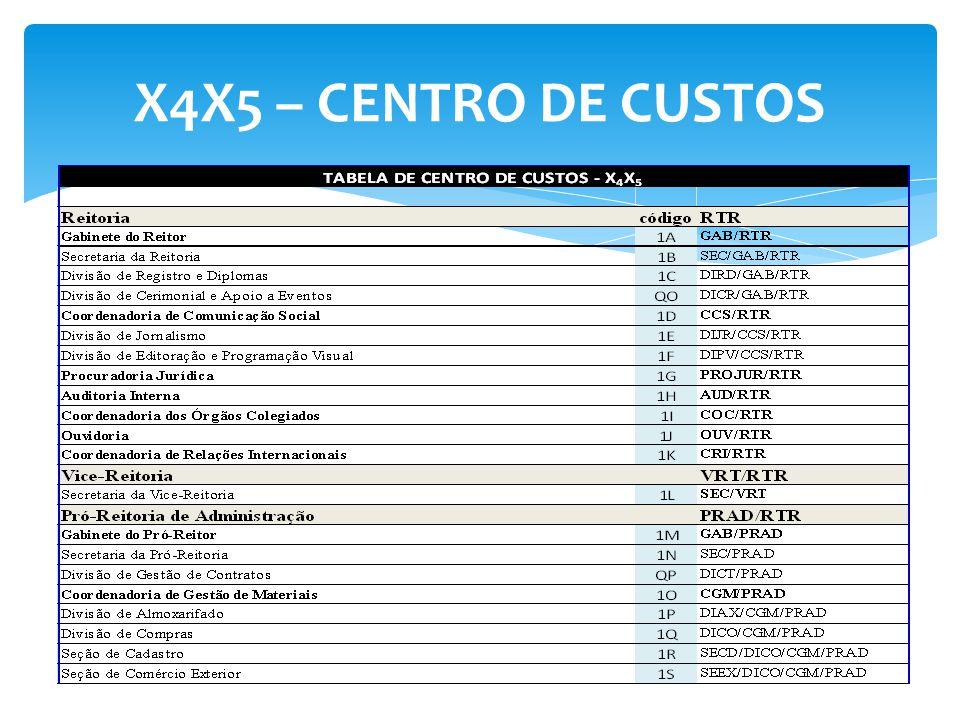 X4X5 – CENTRO DE CUSTOS