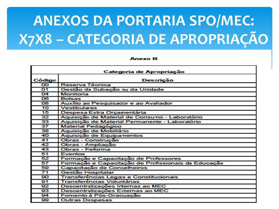 ANEXOS DA PORTARIA SPO/MEC: X7X8 – CATEGORIA DE APROPRIAÇÃO