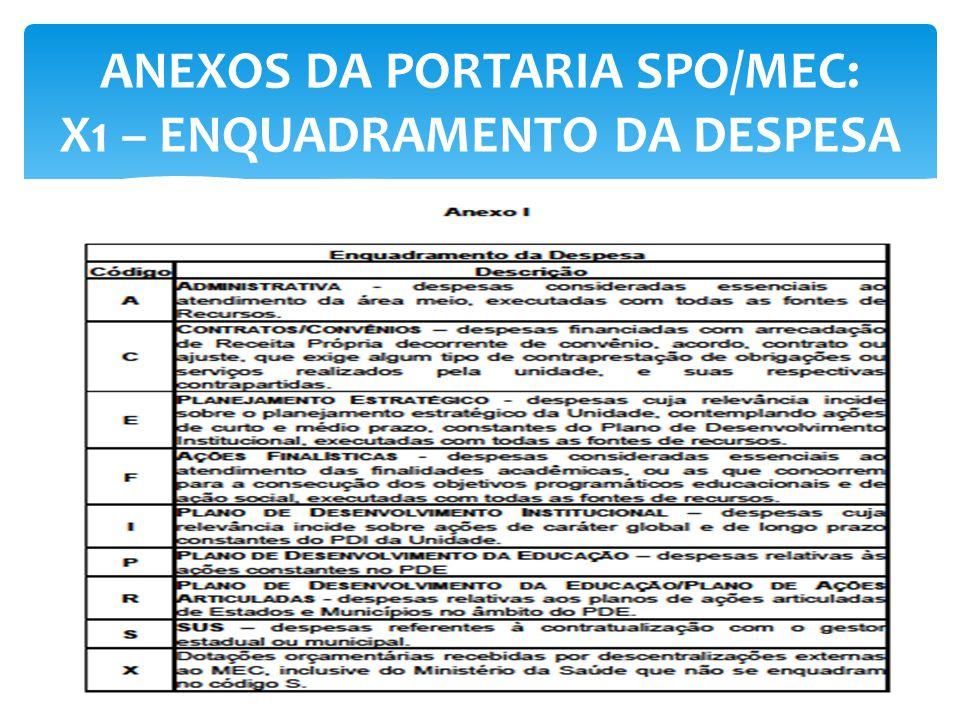 ANEXOS DA PORTARIA SPO/MEC: X1 – ENQUADRAMENTO DA DESPESA