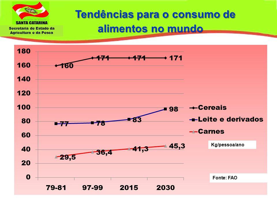 Secretaria de Estado da Agricultura e da Pesca Tendências para o consumo de alimentos no mundo Tendências para o consumo de alimentos no mundo Kg/pess
