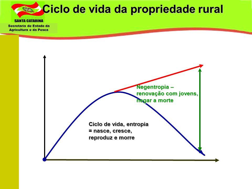Secretaria de Estado da Agricultura e da Pesca Ciclo de vida da propriedade rural Ciclo de vida, entropia = nasce, cresce, reproduz e morre Negentropi