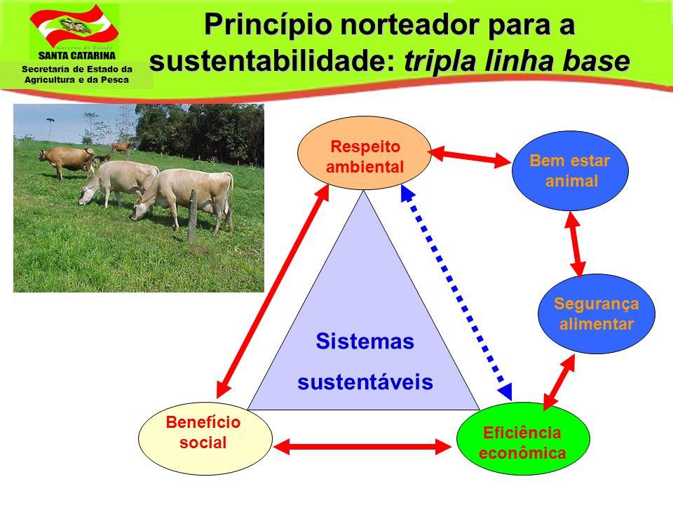 Secretaria de Estado da Agricultura e da Pesca Respeito ambiental Eficiência econômica Sistemas sustentáveis Bem estar animal Segurança alimentar Bene