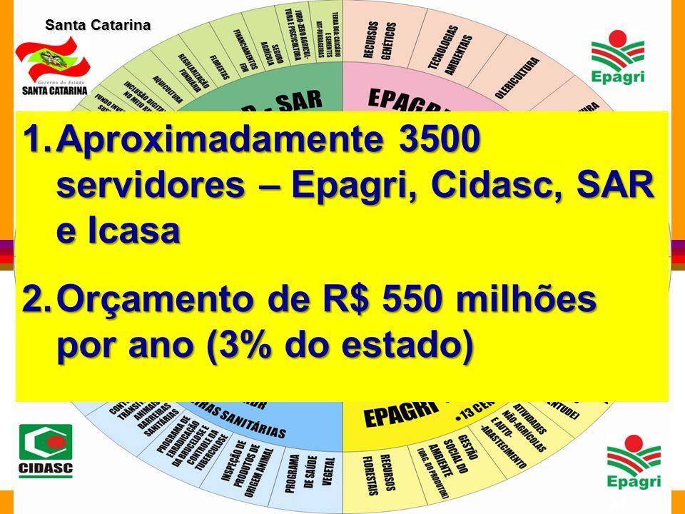 Santa Catarina 31 1.Aproximadamente 3500 servidores – Epagri, Cidasc, SAR e Icasa 2.Orçamento de R$ 550 milhões por ano (3% do estado)
