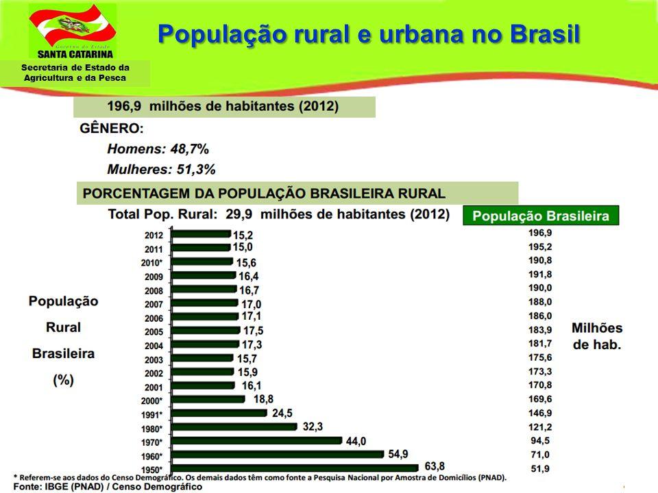 Secretaria de Estado da Agricultura e da Pesca População rural e urbana no Brasil População rural e urbana no Brasil