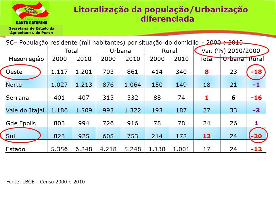 Secretaria de Estado da Agricultura e da Pesca Litoralização da população/Urbanização diferenciada SC– População residente (mil habitantes) por situaç