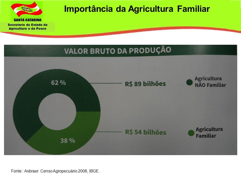 Secretaria de Estado da Agricultura e da Pesca Fundamentos para o sucesso Armazenar água - Irrigação Transformar vantagens comparativas em vantagens competitivas – Como.