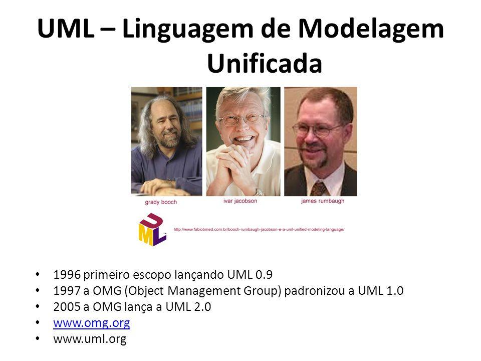 UML – Linguagem de Modelagem Unificada 1996 primeiro escopo lançando UML 0.9 1997 a OMG (Object Management Group) padronizou a UML 1.0 2005 a OMG lanç