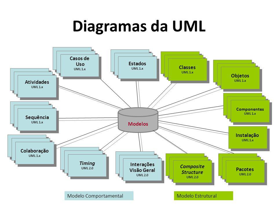 Diagramas da UML Instalação UML 1.x Instalação UML 1.x Casos de Uso UML 1.x Casos de Uso UML 1.x Scenario Diagrams Scenario Diagrams Scenario Diagrams