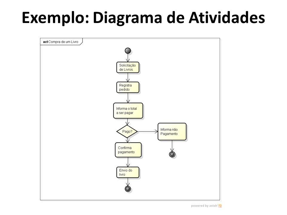 Exemplo: Diagrama de Atividades