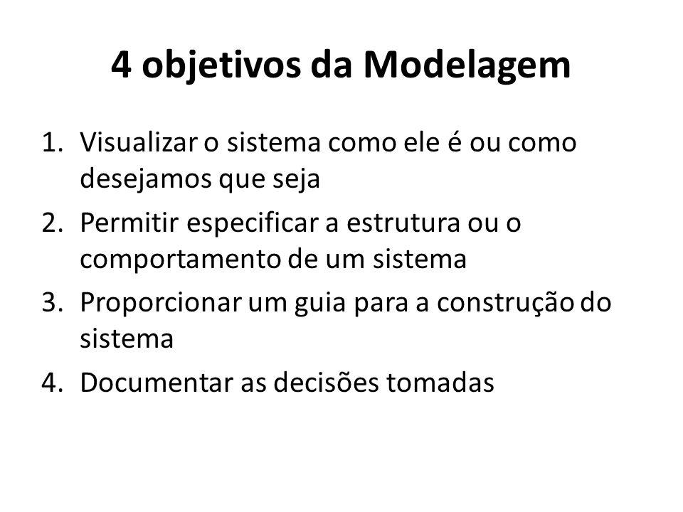 4 objetivos da Modelagem 1.Visualizar o sistema como ele é ou como desejamos que seja 2.Permitir especificar a estrutura ou o comportamento de um sist