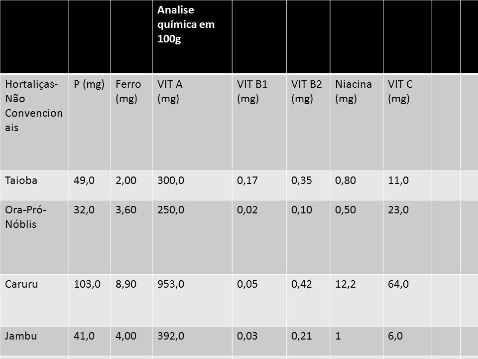 Analise química em 100g Hortaliças- Não Convencion ais P (mg)Ferro (mg) VIT A (mg) VIT B1 (mg) VIT B2 (mg) Niacina (mg) VIT C (mg) Taioba49,02,00300,0