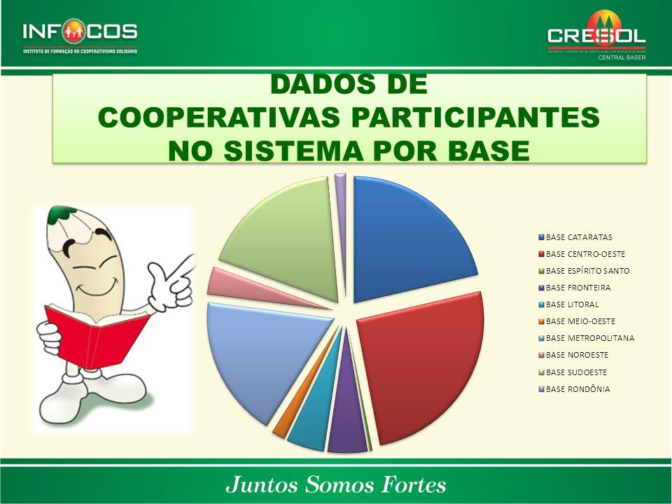 DADOS DE COOPERATIVAS PARTICIPANTES NO SISTEMA POR BASE DADOS DE COOPERATIVAS PARTICIPANTES NO SISTEMA POR BASE