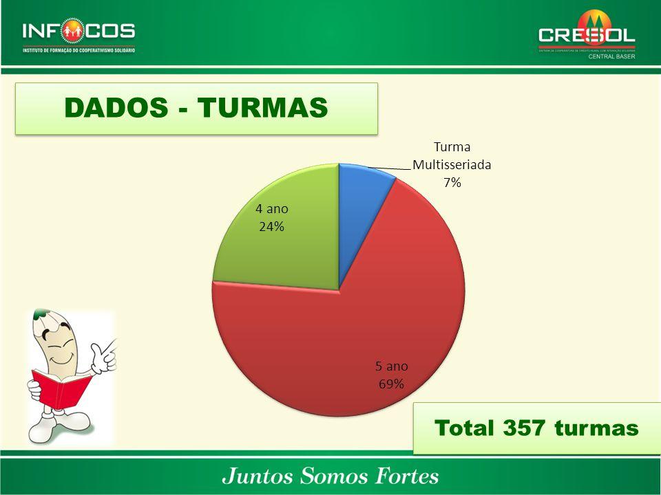 DADOS - TURMAS Total 357 turmas
