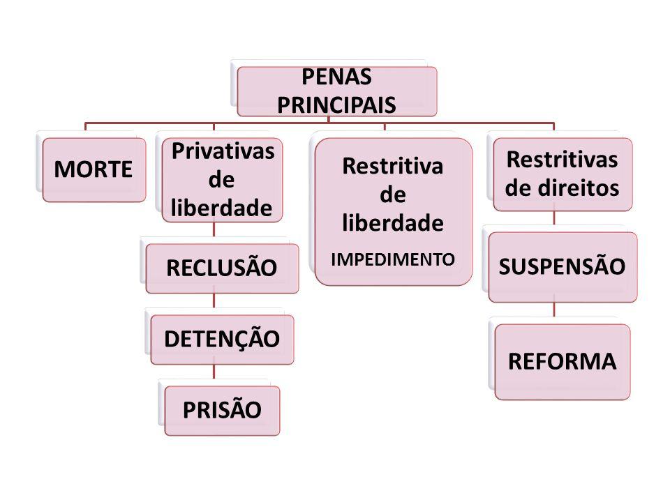 PENAS PRINCIPAIS MORTE Privativas de liberdade RECLUSÃODETENÇÃOPRISÃO Restritiva de liberdade IMPEDIMENTO Restritivas de direitos SUSPENSÃO REFORMA