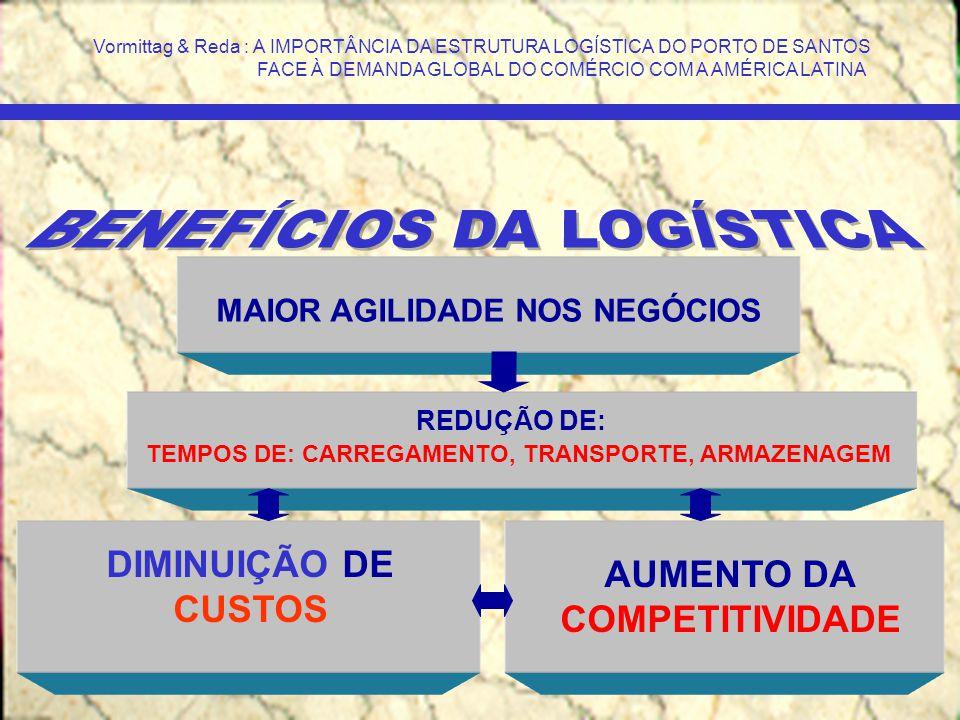 PASSADO (Tradicional) PRESENTE (Comércio Exterior) TENDÊNCIA (Negócios Internacionais) O PORTO DE SANTOS E OS NEGÓCIOS INTERNACIONAIS DESENVOLVIMENTO EVOLUÇÃO Vormittag & Reda : A IMPORTÂNCIA DA ESTRUTURA LOGÍSTICA DO PORTO DE SANTOS FACE À DEMANDA GLOBAL DO COMÉRCIO COM A AMÉRICA LATINA