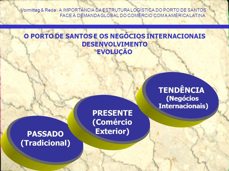 PASSADO (Tradicional) PRESENTE (Comércio Exterior) TENDÊNCIA (Negócios Internacionais) O PORTO DE SANTOS E OS NEGÓCIOS INTERNACIONAIS DESENVOLVIMENTO
