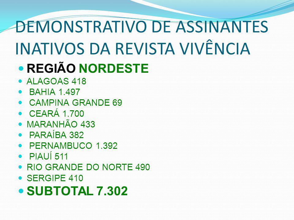 DEMONSTRATIVO DE ASSINANTES INATIVOS DA REVISTA VIVÊNCIA REGIÃO NORDESTE ALAGOAS 418 BAHIA 1.497 CAMPINA GRANDE 69 CEARÁ 1.700 MARANHÃO 433 PARAÍBA 382 PERNAMBUCO 1.392 PIAUÍ 511 RIO GRANDE DO NORTE 490 SERGIPE 410 SUBTOTAL 7.302