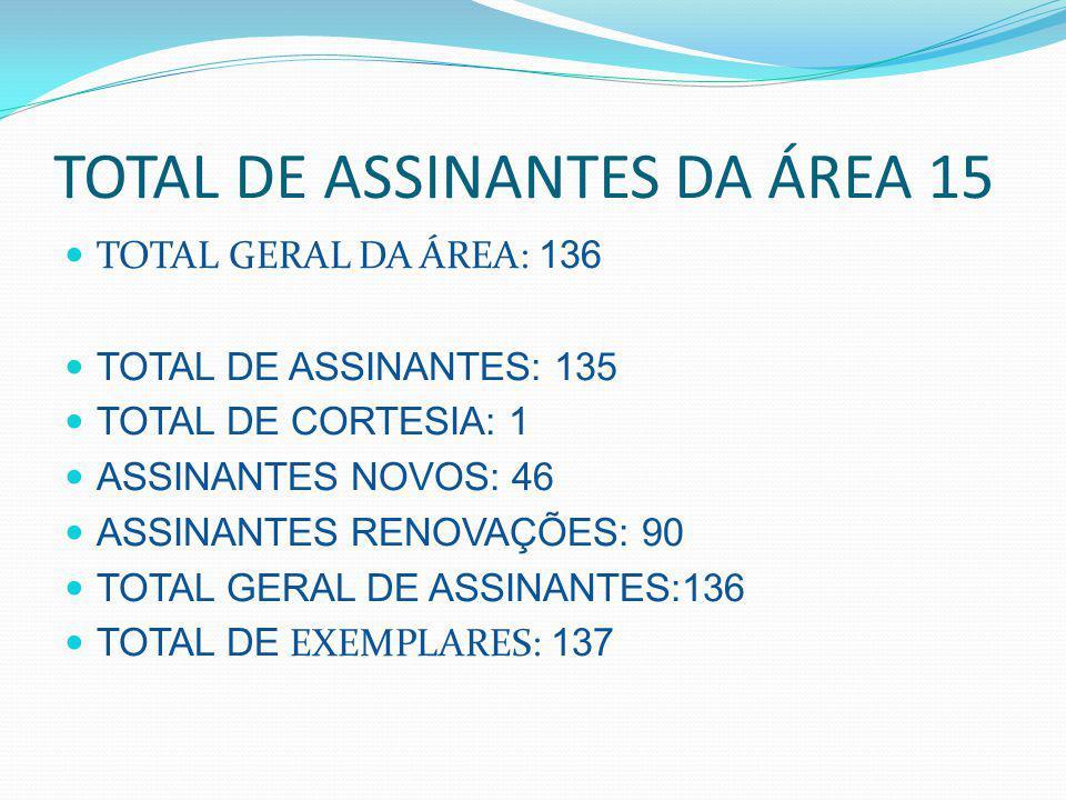 TOTAL DE ASSINANTES DA ÁREA 15 TOTAL GERAL DA ÁREA: 136 TOTAL DE ASSINANTES: 135 TOTAL DE CORTESIA: 1 ASSINANTES NOVOS: 46 ASSINANTES RENOVAÇÕES: 90 TOTAL GERAL DE ASSINANTES:136 TOTAL DE EXEMPLARES: 137