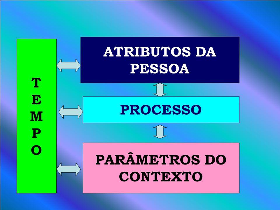 A PROCESSO ATRIBUTOS DA PESSOA PARÂMETROS DO CONTEXTO TEMPOTEMPO
