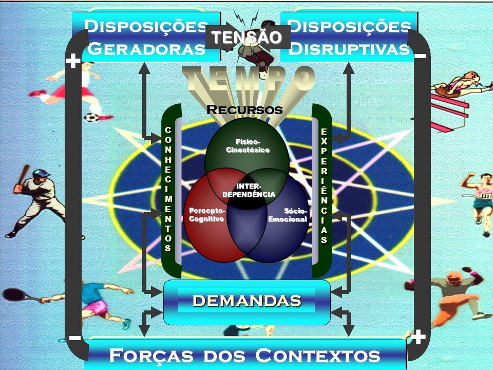 Disposições Geradoras Disposições Disruptivas Forças dos Contextos + + TENSÃO Físico- Cinestésico Sócio- Emocional Percepto- Cognitivo INTER- DEPENDÊNCIA CONHECIMENTOSCONHECIMENTOS CONHECIMENTOSCONHECIMENTOS EXPERIÊNCIASEXPERIÊNCIAS EXPERIÊNCIASEXPERIÊNCIASRecursos DEMANDAS