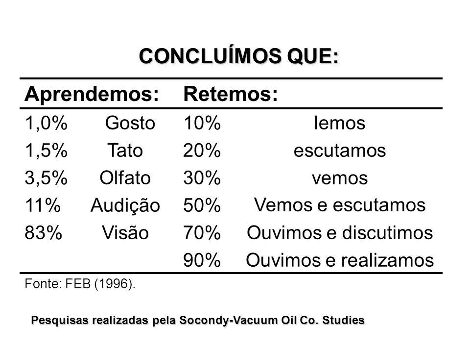 Pesquisas realizadas pela Socondy-Vacuum Oil Co. Studies Aprendemos:Retemos: 1,0%Gosto10%lemos 1,5%Tato20%escutamos 3,5%Olfato30% vemos Vemos e escuta