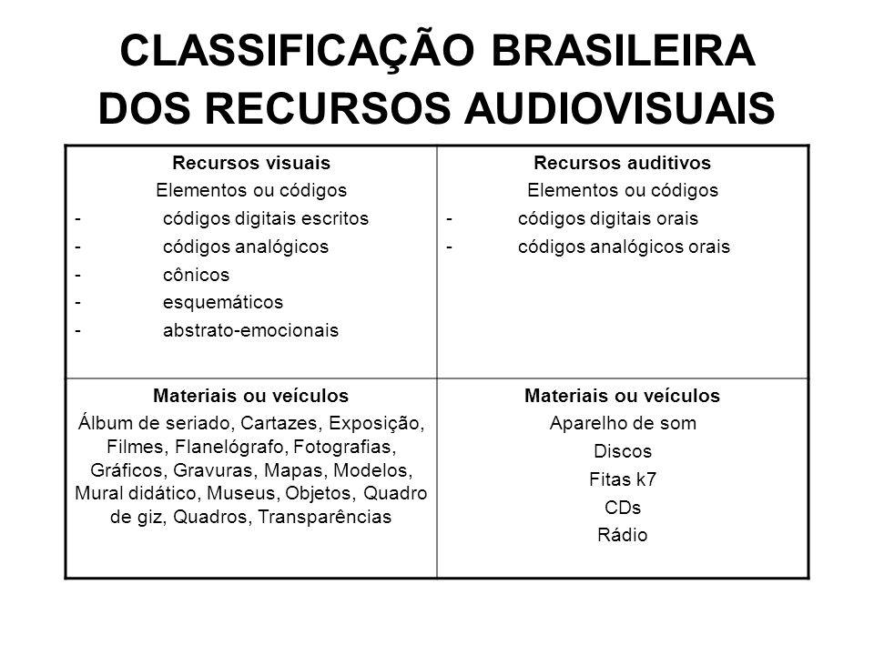 CLASSIFICAÇÃO BRASILEIRA DOS RECURSOS AUDIOVISUAIS Recursos visuais Elementos ou códigos - códigos digitais escritos - códigos analógicos - cônicos -