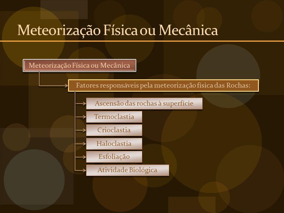 Meteorização Química Dissolução Fatores responsáveis pela meteorização química das Rochas: Hidrólise Oxidação/Redução Hidratação/Desidratação