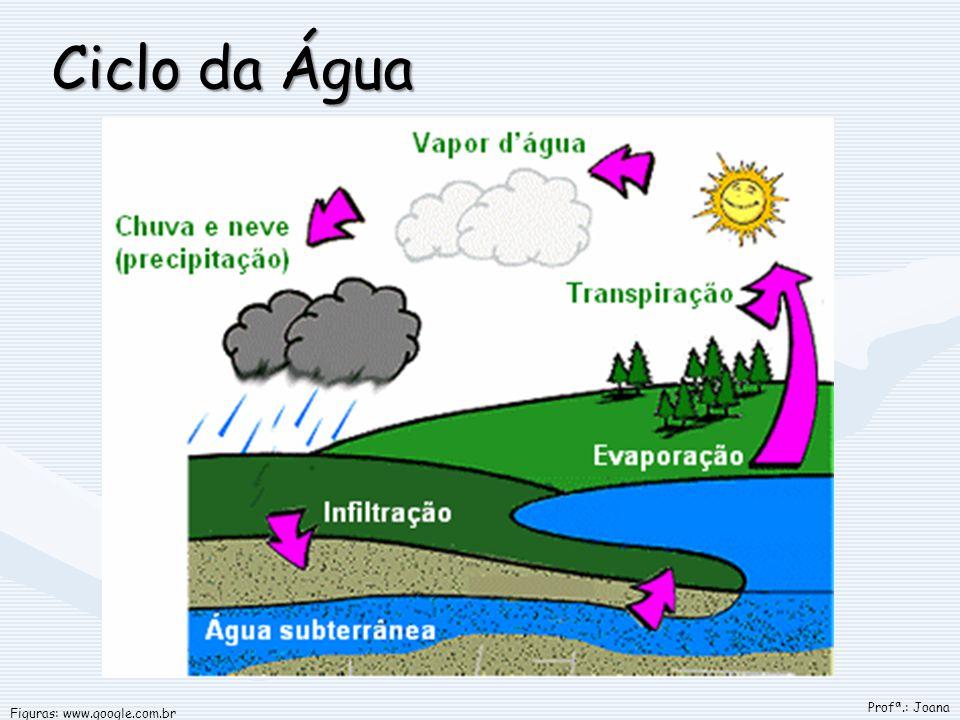 Ciclo da Água Figuras: www.google.com.br