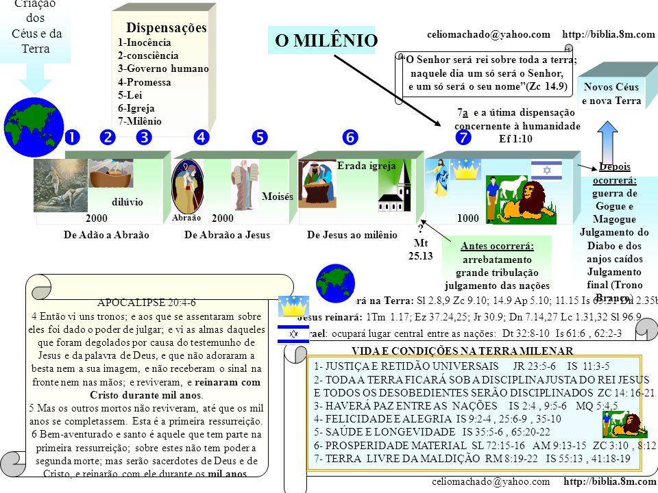 Israel: ocupará lugar central entre as nações: Dt 32:8-10 Is 61:6, 62:2-3 Depois ocorrerá: guerra de Gogue e Magogue Julgamento do Diabo e dos anjos c