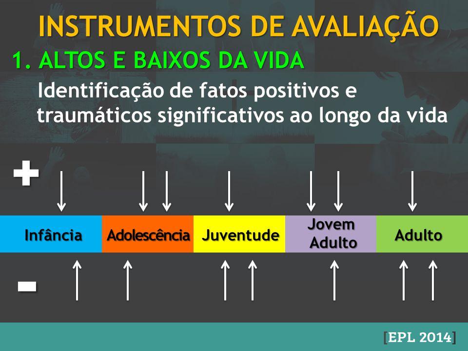 INSTRUMENTOS DE AVALIAÇÃO 1. ALTOS E BAIXOS DA VIDA Identificação de fatos positivos e traumáticos significativos ao longo da vida -+InfânciaAdolescên